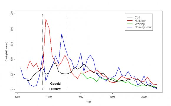 Trends in landings of Cod