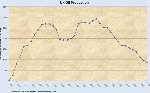 UK Oil Production