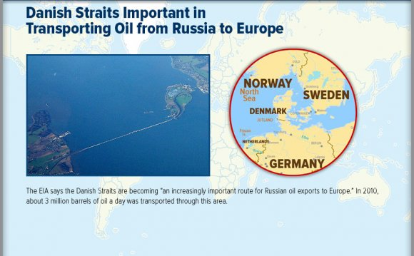 Danish Straits Important
